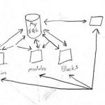 Membangun CMS dengan PHP [Bag. 1]